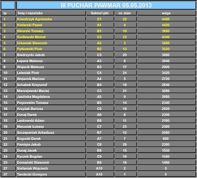 Wyniki III Puchar Pawmar