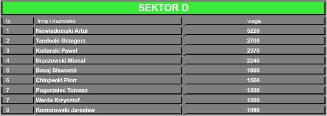 sektorD